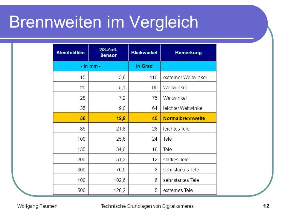 Wolfgang PaumenTechnische Grundlagen von Digitalkameras12 Brennweiten im Vergleich Kleinbildfilm 2/3-Zoll- Sensor BlickwinkelBemerkung - in mm -in Gra
