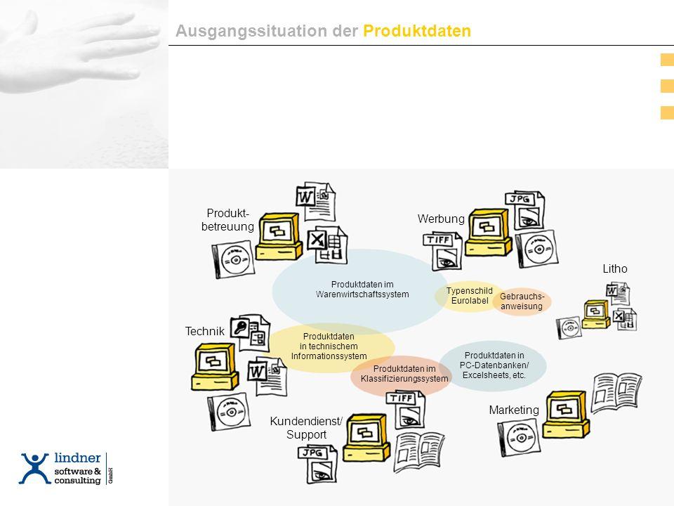 Ausgangssituation Ausgangssituation der Produktdaten Produktdaten im Warenwirtschaftssystem Gebrauchs- anweisung Typenschild Eurolabel Produktdaten in technischem Informationssystem Produktdaten im Klassifizierungssystem Produktdaten in PC-Datenbanken/ Excelsheets, etc.