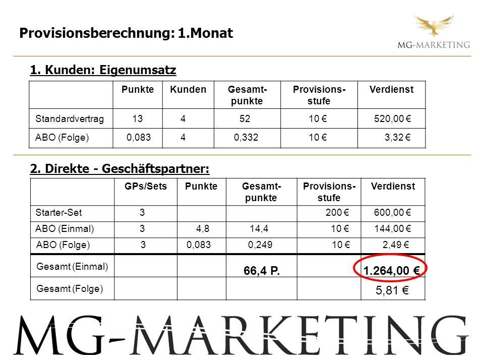 Provisionsberechnung: 1.Monat 1. Kunden: Eigenumsatz 2. Direkte - Geschäftspartner: PunkteKundenGesamt- punkte Provisions- stufe Verdienst GPs/SetsPun