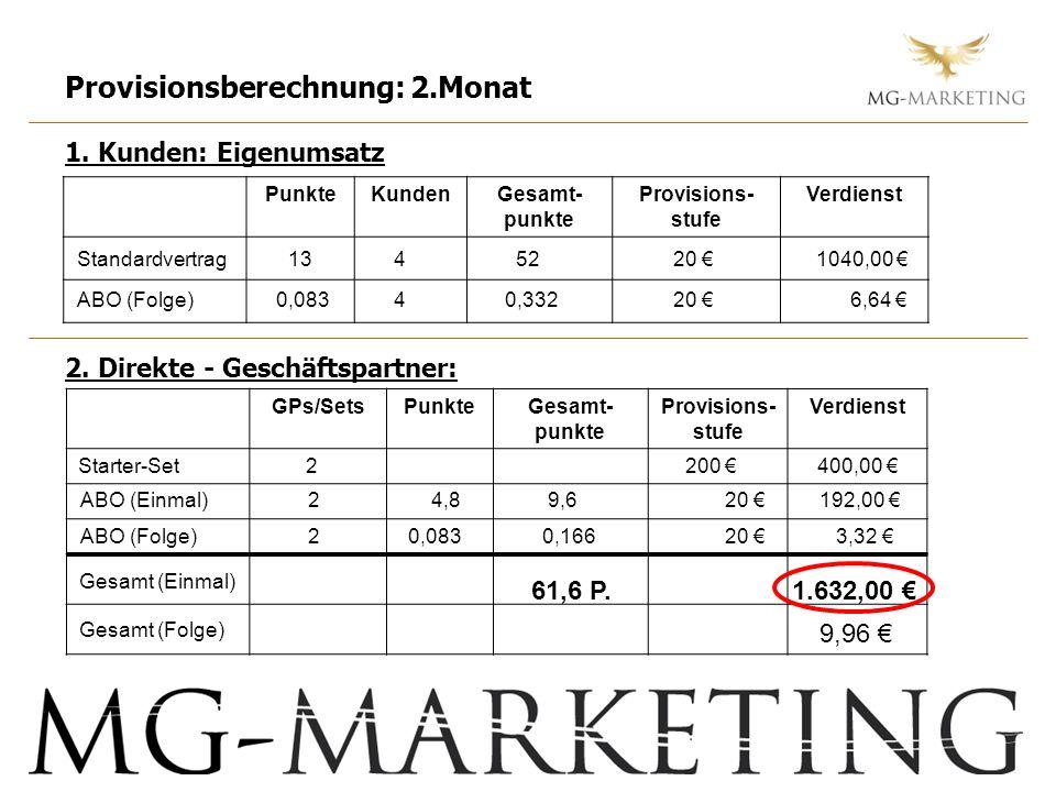 Provisionsberechnung: 2.Monat 1. Kunden: Eigenumsatz 2. Direkte - Geschäftspartner: PunkteKundenGesamt- punkte Provisions- stufe Verdienst GPs/SetsPun