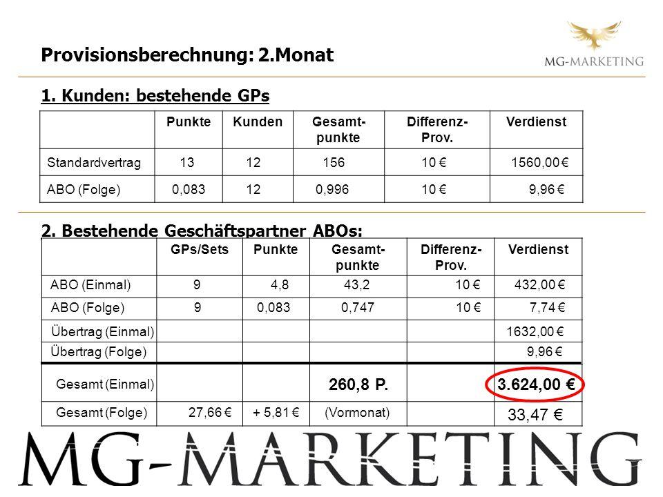 Provisionsberechnung: 2.Monat 1. Kunden: bestehende GPs 2. Bestehende Geschäftspartner ABOs: PunkteKundenGesamt- punkte Differenz- Prov. Verdienst GPs