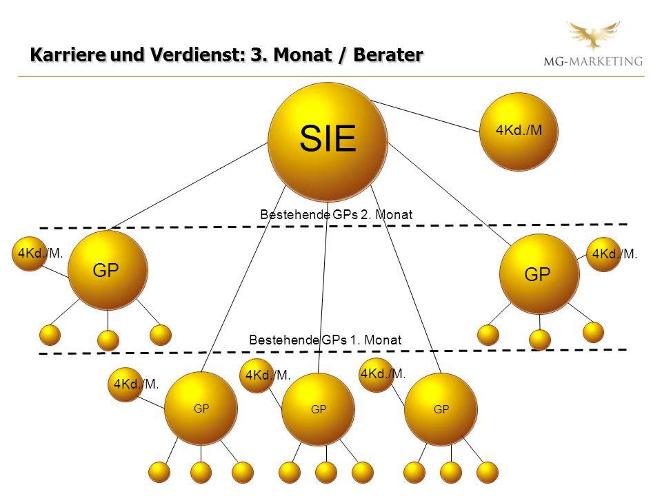 Karriere und Verdienst: 3. Monat / Berater SIE GP 4Kd./M GP Bestehende GPs 1. Monat 4Kd./M. GP Bestehende GPs 2. Monat 4Kd./M.