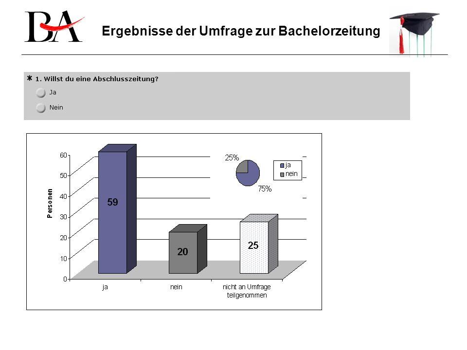 Ergebnisse der Umfrage zur Bachelorzeitung