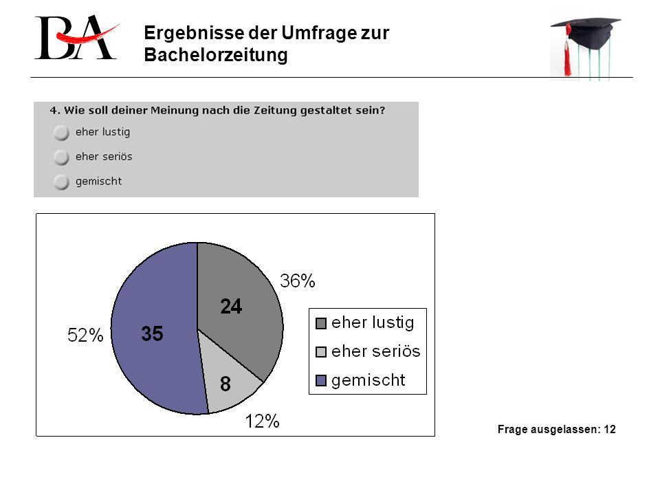 Frage ausgelassen: 12 Ergebnisse der Umfrage zur Bachelorzeitung
