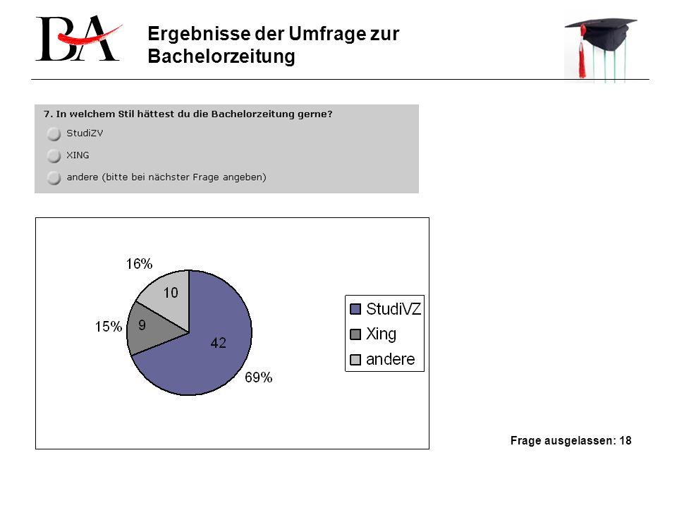 Frage ausgelassen: 18 Ergebnisse der Umfrage zur Bachelorzeitung