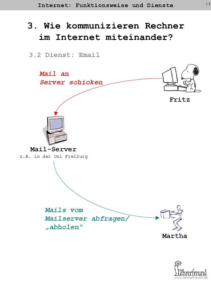 www.lehrerfreund.de Internet: Funktionsweise und Dienste 13 3. Wie kommunizieren Rechner im Internet miteinander? 3.2 Dienst: Email Mail-Server z.B. i