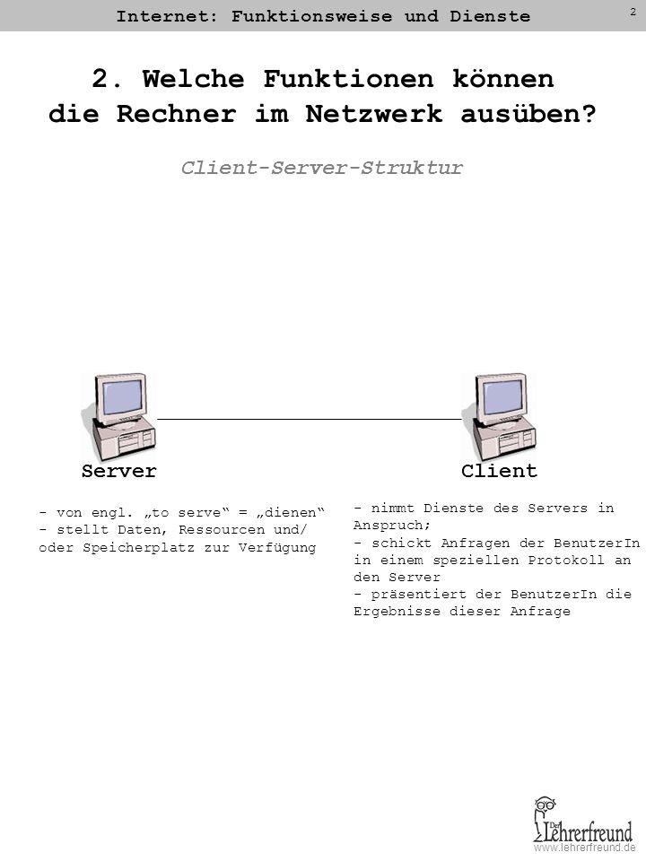 www.lehrerfreund.de Internet: Funktionsweise und Dienste 2 2. Welche Funktionen können die Rechner im Netzwerk ausüben? ClientServer - nimmt Dienste d