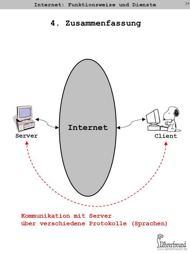 www.lehrerfreund.de Internet: Funktionsweise und Dienste 26 4. Zusammenfassung Server Client Internet Kommunikation mit Server über verschiedene Proto