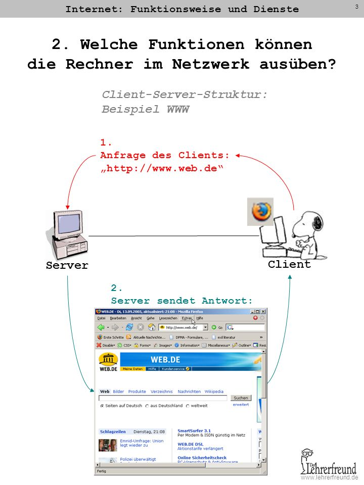www.lehrerfreund.de Internet: Funktionsweise und Dienste 3 2. Welche Funktionen können die Rechner im Netzwerk ausüben? Server Client-Server-Struktur: