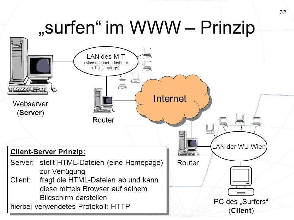 32 surfen im WWW – Prinzip LAN des MIT (Massachusetts Institute of Technology) LAN der WU-Wien Internet Router PC des Surfers (Client) Webserver (Serv