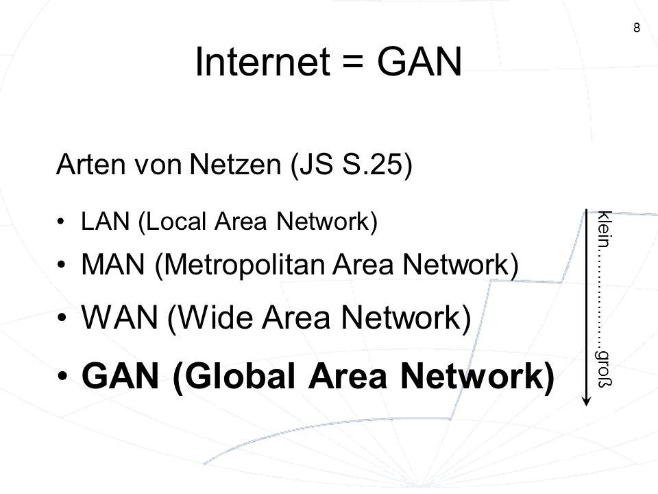 8 Internet = GAN Arten von Netzen (JS S.25) LAN (Local Area Network) MAN (Metropolitan Area Network) WAN (Wide Area Network) GAN (Global Area Network)