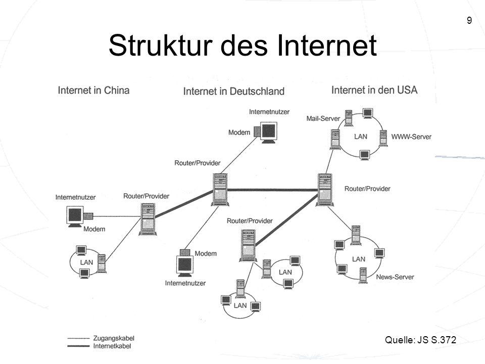 10 Grundbegriffe I TCP/IP – die Sprache des Internet (TCP...Transmission Control Protocol, IP...Internet Protocol) Zerlegung der Daten in Pakete (enthalten den Adressaten und Information, über Paketreihenfolge) Adressierung in Form von IP-Adressen (statisch oder dynamisch vom Provider zugeteilt ) Domains – einfacher zu merken Provider – gewährt Zugang in Netz