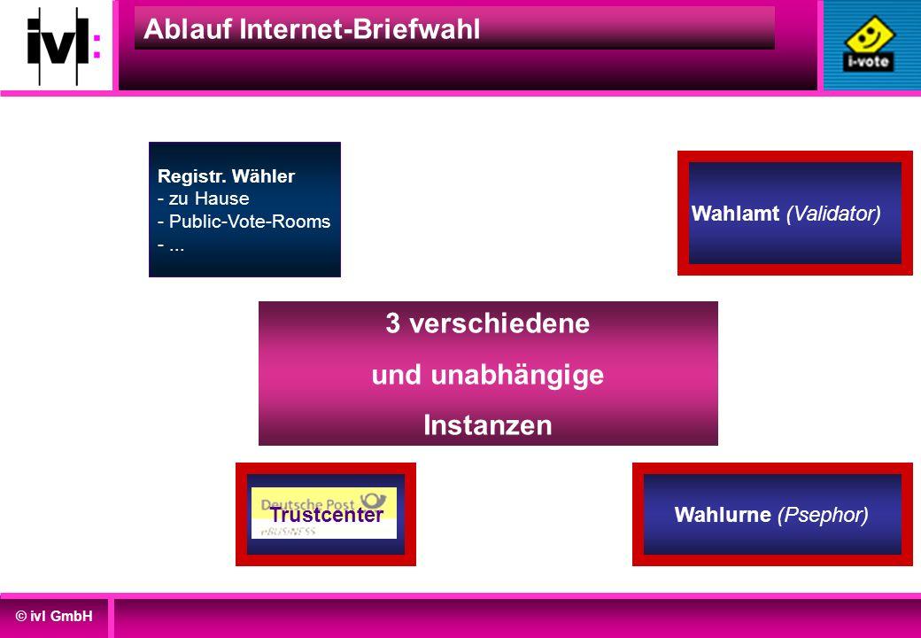 © ivl GmbH Wahlamt (Validator) Wahlurne (Psephor) Ablauf Internet-Briefwahl Registr. Wähler - zu Hause - Public-Vote-Rooms -... Trustcenter 3 verschie