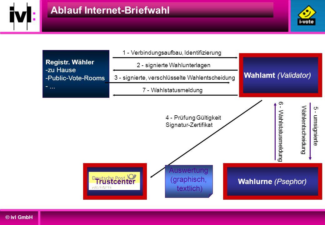 © ivl GmbH Wahlamt (Validator) 1 - Verbindungsaufbau, Identifizierung Ablauf Internet-Briefwahl Registr. Wähler -zu Hause -Public-Vote-Rooms -... 3 -