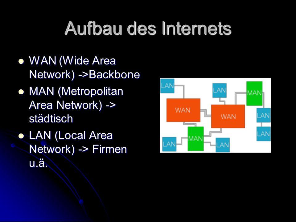 Aufbau des Internets WAN (Wide Area Network) ->Backbone WAN (Wide Area Network) ->Backbone MAN (Metropolitan Area Network) -> städtisch MAN (Metropoli