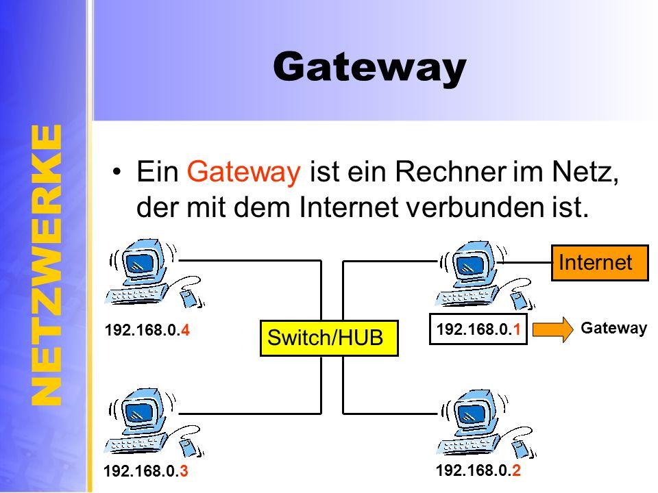 NETZWERKE Gateway Ein Gateway ist ein Rechner im Netz, der mit dem Internet verbunden ist. Switch/HUB Internet 192.168.0.1 192.168.0.4 192.168.0.3 192