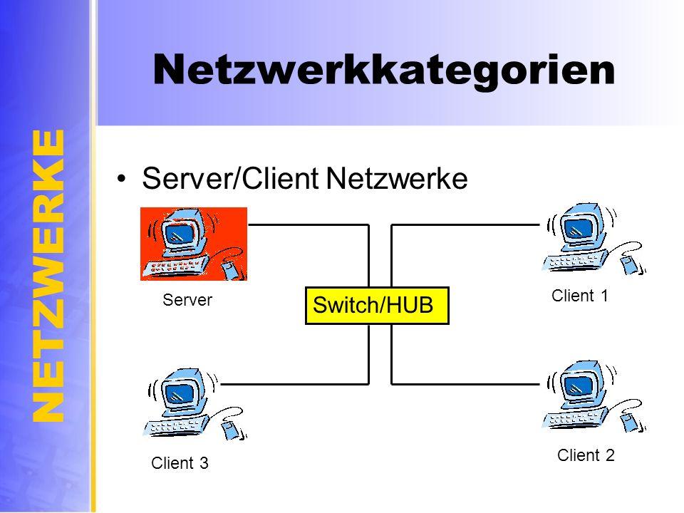 NETZWERKE Netzwerkkategorien Server/Client Netzwerke Switch/HUB Server Client 2 Client 3 Client 1