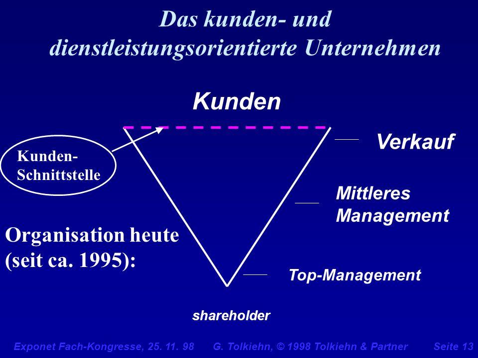 Exponet Fach-Kongresse, 25. 11. 98 G. Tolkiehn, © 1998 Tolkiehn & PartnerSeite 13 Das kunden- und dienstleistungsorientierte Unternehmen shareholder T