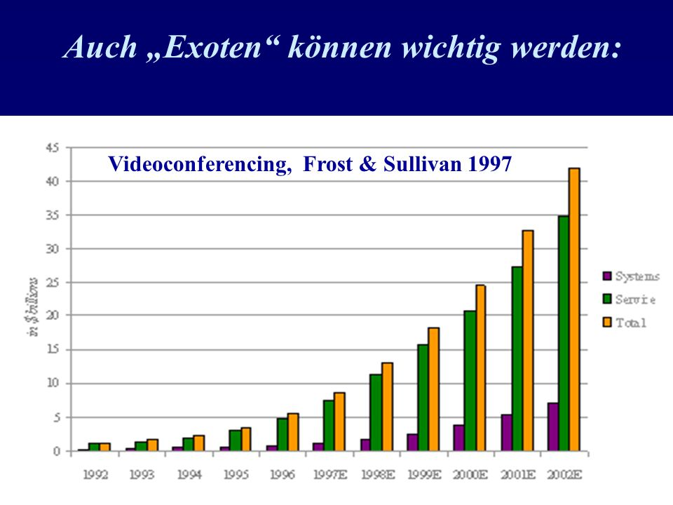 Exponet Fach-Kongresse, 25. 11. 98 G. Tolkiehn, © 1998 Tolkiehn & PartnerSeite 17 Auch Exoten können wichtig werden: Videoconferencing, Frost & Sulliv