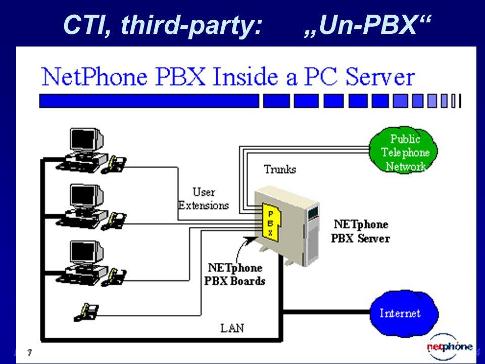 Exponet Fach-Kongresse, 25. 11. 98 G. Tolkiehn, © 1998 Tolkiehn & PartnerSeite 24 CTI, third-party: Un-PBX