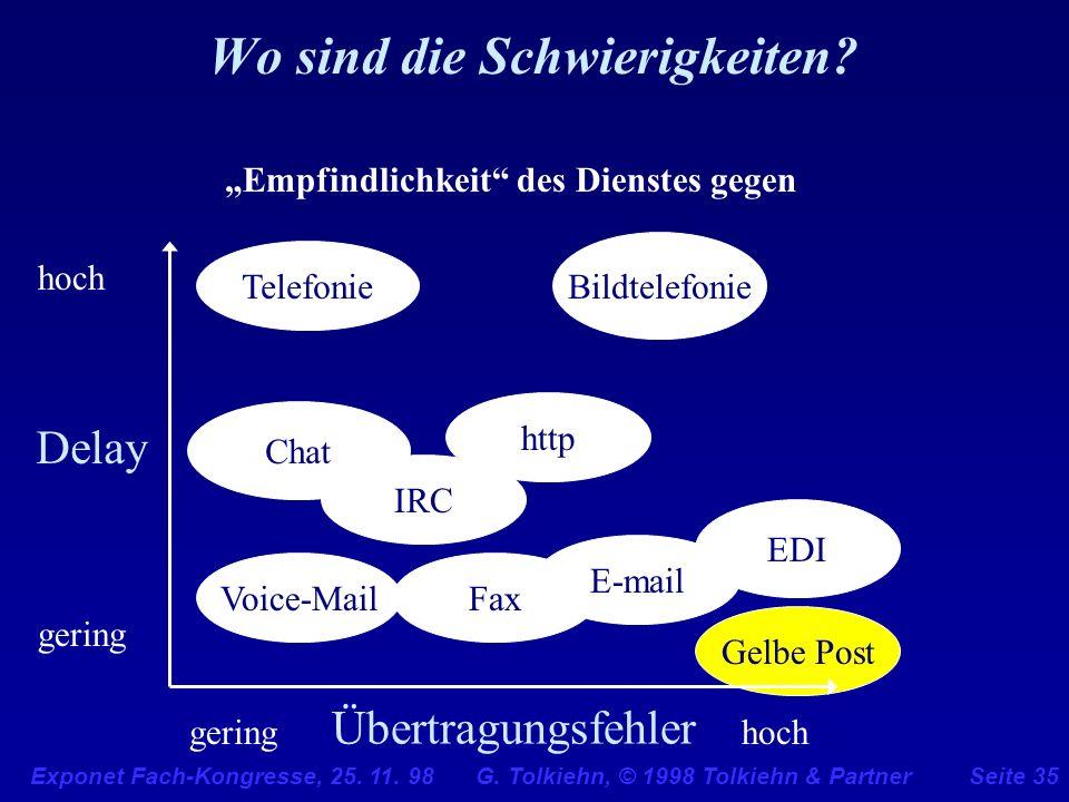 Exponet Fach-Kongresse, 25. 11. 98 G. Tolkiehn, © 1998 Tolkiehn & PartnerSeite 35 Wo sind die Schwierigkeiten? hoch gering hochgering Übertragungsfehl