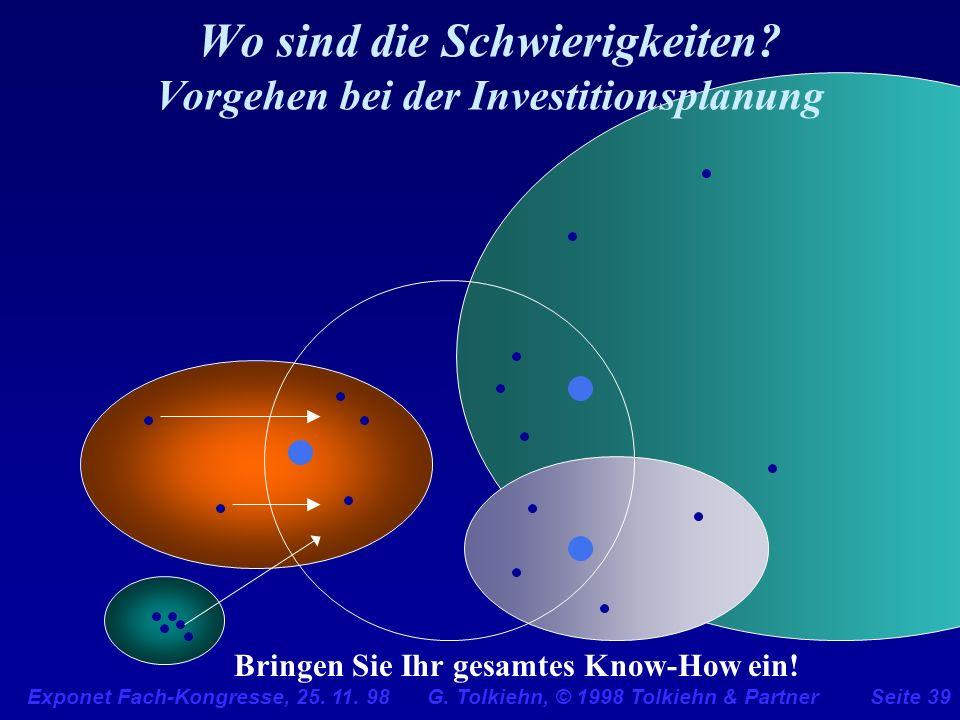 Exponet Fach-Kongresse, 25. 11. 98 G. Tolkiehn, © 1998 Tolkiehn & PartnerSeite 39 Wo sind die Schwierigkeiten? Vorgehen bei der Investitionsplanung Br