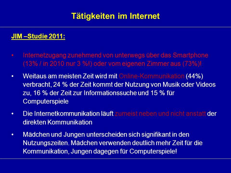 Tätigkeiten im Internet JIM –Studie 2011: Internetzugang zunehmend von unterwegs über das Smartphone (13% / in 2010 nur 3 %!) oder vom eigenen Zimmer