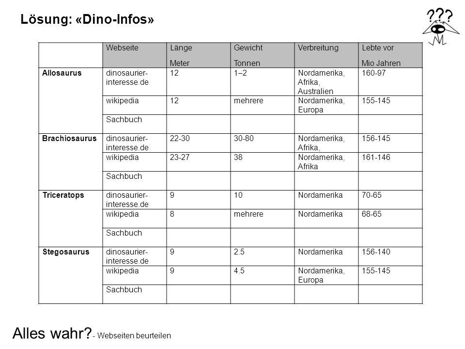 Alles wahr? - Webseiten beurteilen Lösung: «Dino-Infos» WebseiteLänge Meter Gewicht Tonnen VerbreitungLebte vor Mio Jahren Allosaurusdinosaurier- inte