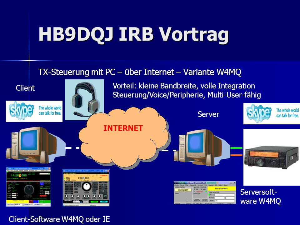 HB9DQJ IRB Vortrag TX-Steuerung mit PC – über Internet – Variante W4MQ INTERNET Client Server Serversoft- ware W4MQ Client-Software W4MQ oder IE Vorte