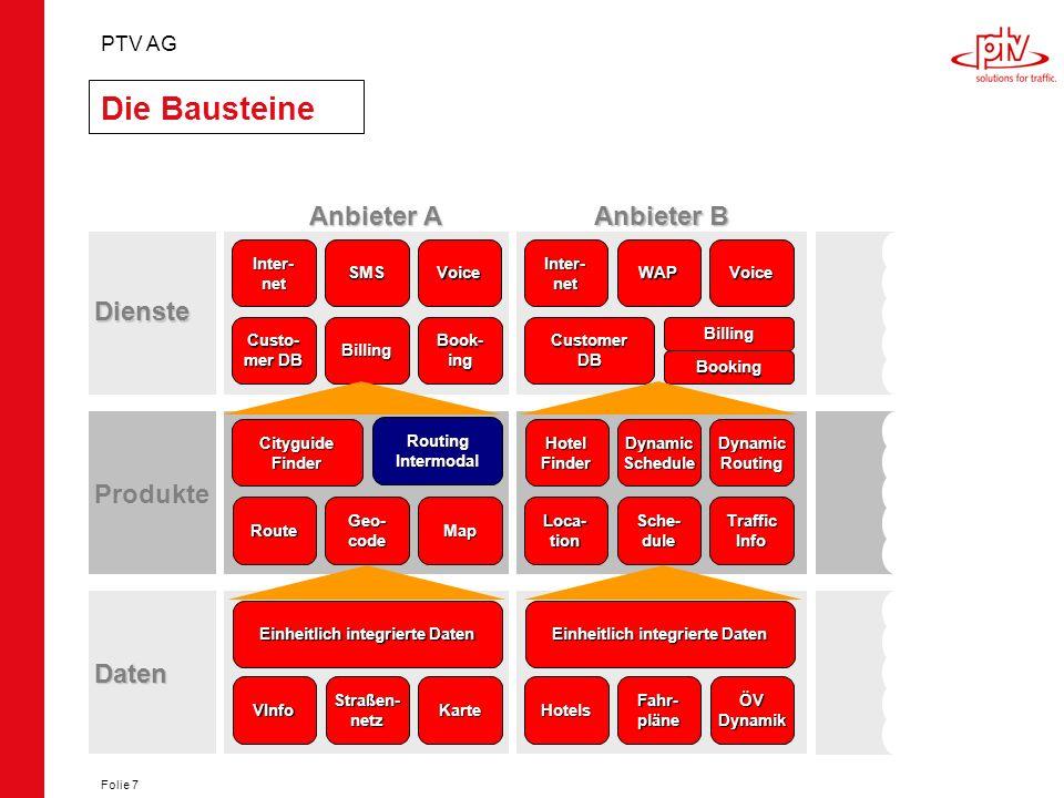 PTV AG Folie 7 Die Bausteine Anbieter A Anbieter B Dienste Inter-netSMSVoice Custo- mer DB BillingBook-ingCustomerDB Booking Billing Inter-netWAPVoice