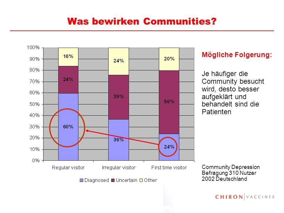 31 Was bewirken Communities? Mögliche Folgerung: Je häufiger die Community besucht wird, desto besser aufgeklärt und behandelt sind die Patienten Comm