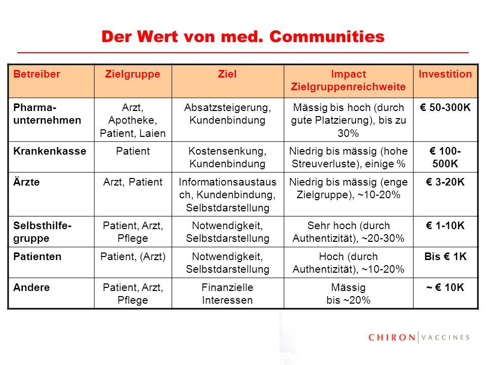 35 Der Wert von med. Communities BetreiberZielgruppeZielImpact Zielgruppenreichweite Investition Pharma- unternehmen Arzt, Apotheke, Patient, Laien Ab