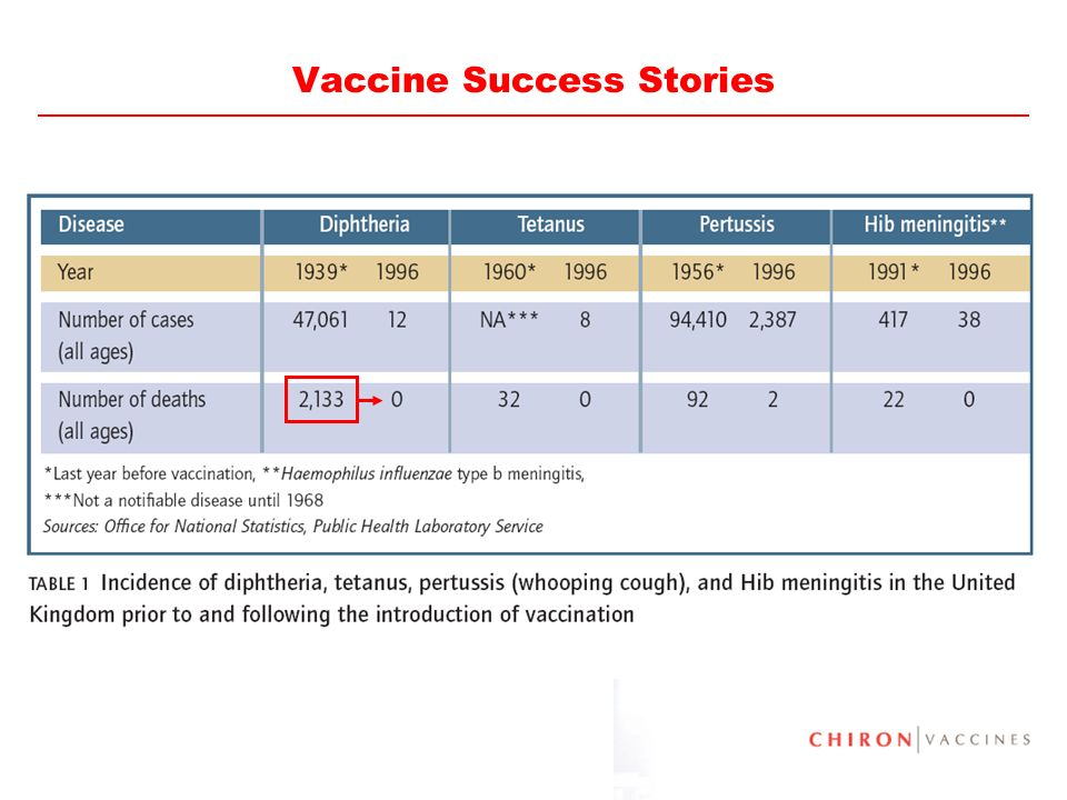 44 Vaccine Success Stories