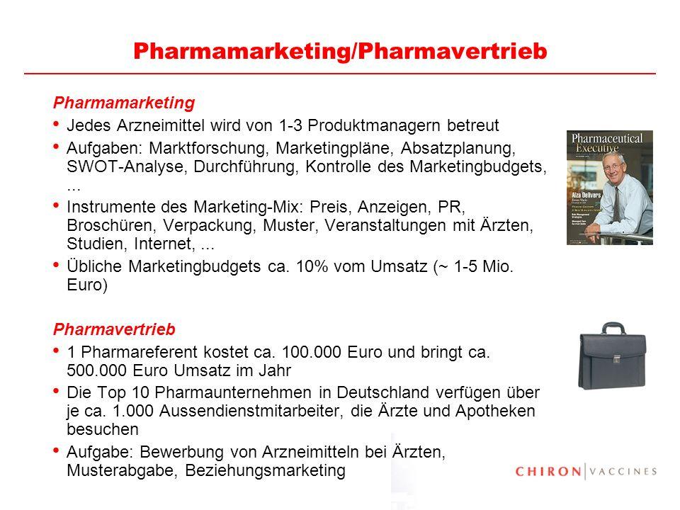 5 Pharmamarketing/Pharmavertrieb Pharmamarketing Jedes Arzneimittel wird von 1-3 Produktmanagern betreut Aufgaben: Marktforschung, Marketingpläne, Abs