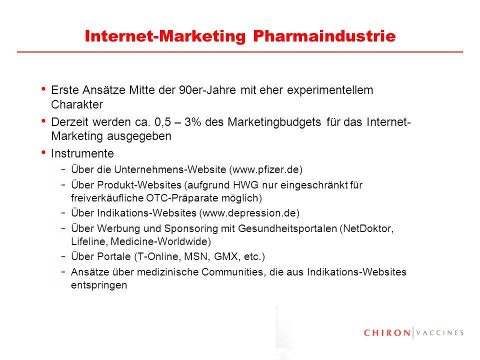 6 Internet-Marketing Pharmaindustrie Erste Ansätze Mitte der 90er-Jahre mit eher experimentellem Charakter Derzeit werden ca. 0,5 – 3% des Marketingbu
