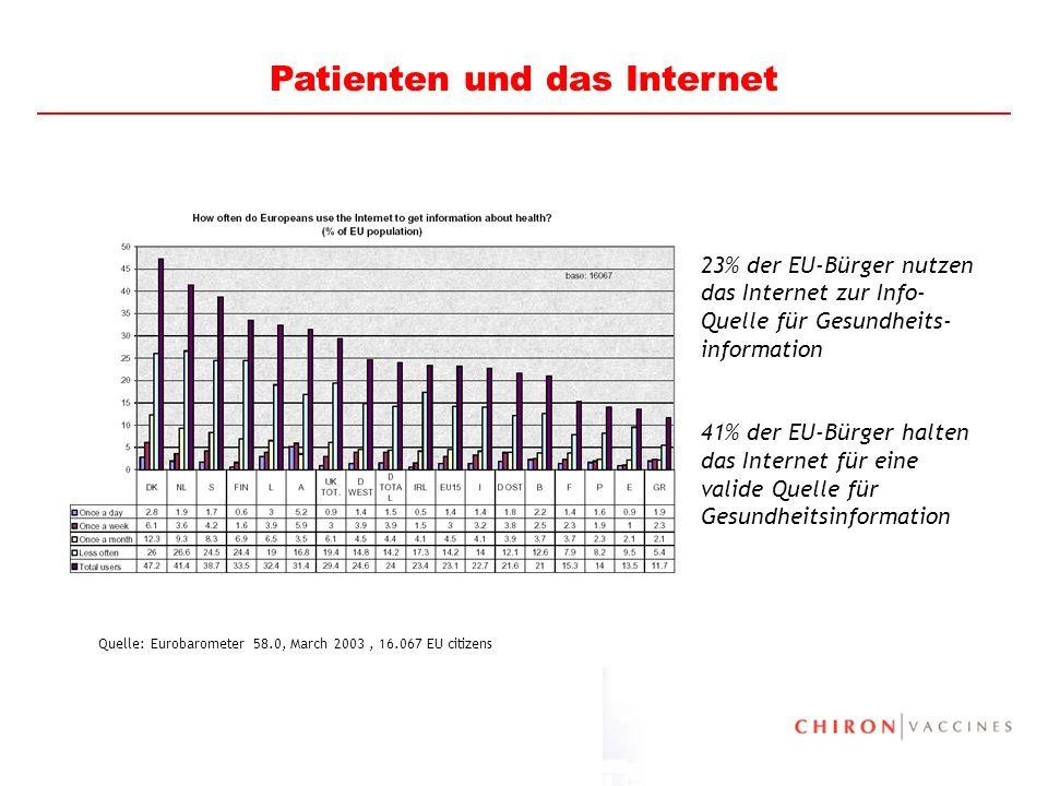 9 23% der EU-Bürger nutzen das Internet zur Info- Quelle für Gesundheits- information 41% der EU-Bürger halten das Internet für eine valide Quelle für