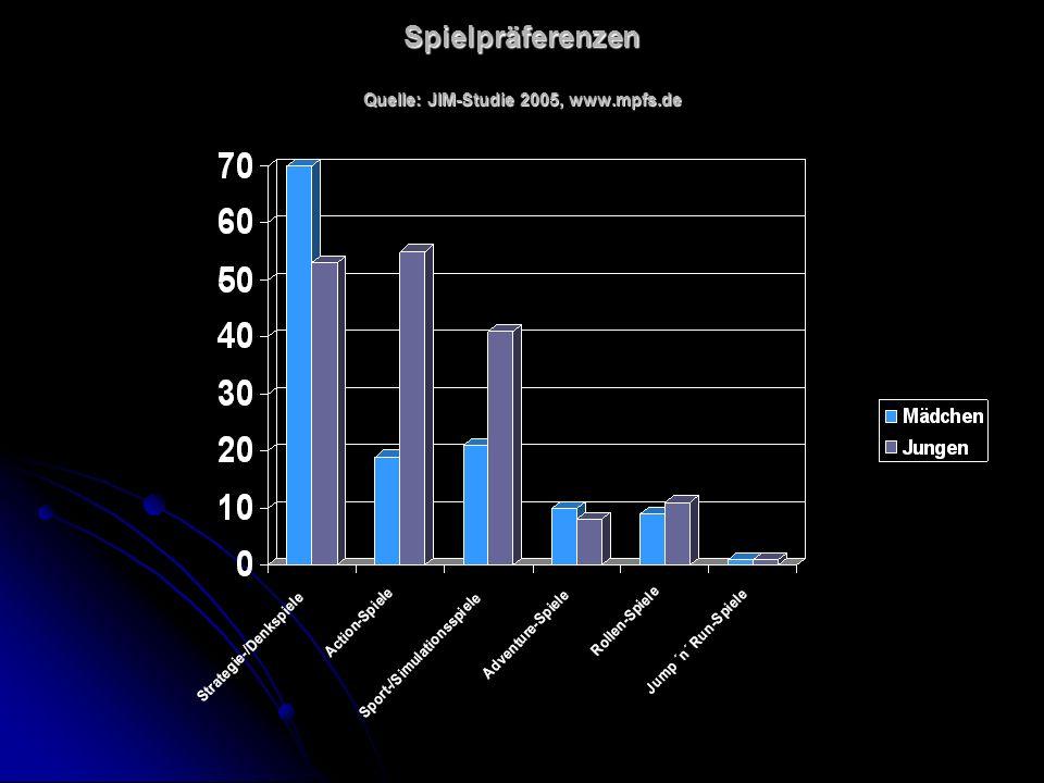 Spielpräferenzen Quelle: JIM-Studie 2005, www.mpfs.de