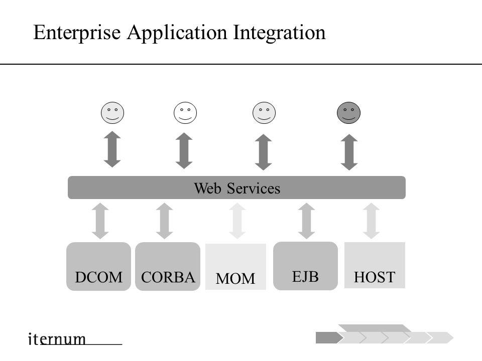 Entwicklung B2B EAI Repository B2B > $100M B2B < $100M ERPCRM Supply Chain Q1/ 2003 Q1/ 2002 Q3/ 2002