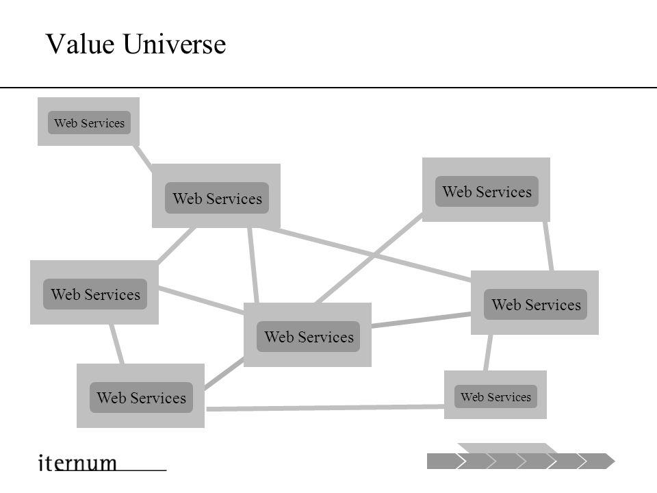 Erweitertes Unternehmen Unternehmen A Web Services Unternehmen B Unternehmen C Unternehmen D Web Services Unternehmen C Web Services Unternehmen D Web