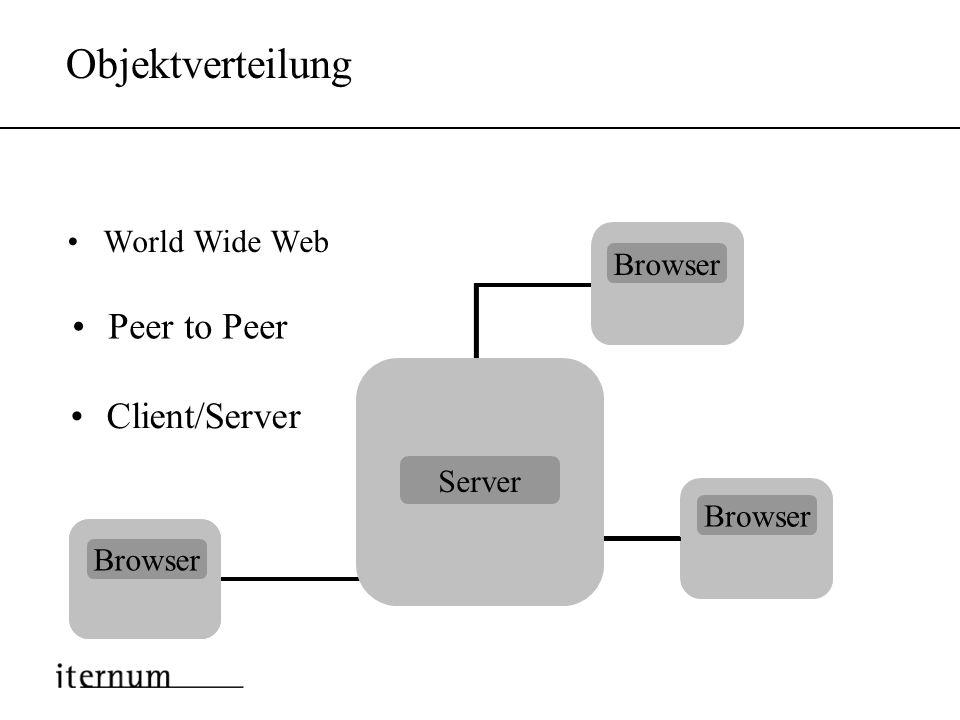 Web Services Grundlagen Einfach, Offen, Breite Unterstützung Finden, PublizierenUDDI Schnittstellen beschreibenWSDL DatenformatXML InteragierenSOAP Pl