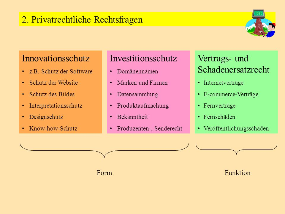 Investitionsschutz Domänennamen Marken und Firmen Datensammlung Produktaufmachung Bekanntheit Produzenten-, Senderecht Innovationsschutz z.B. Schutz d