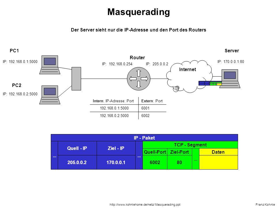 PC1 IP: 192.168.0.1:5000 IP: 192.168.0.254IP: 205.0.0.2 IP: 192.168.0.2:5000 PC2 Router Franz Kohnlehttp://www.kohnlehome.de/netz/ Masquerading.ppt Internet Server IP: 170.0.0.1:80...