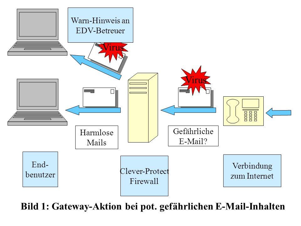 End- benutzer Clever-Protect Firewall Verbindung zum Internet Harmlose Mails Gefährliche E-Mail? Bild 1: Gateway-Aktion bei pot. gefährlichen E-Mail-I