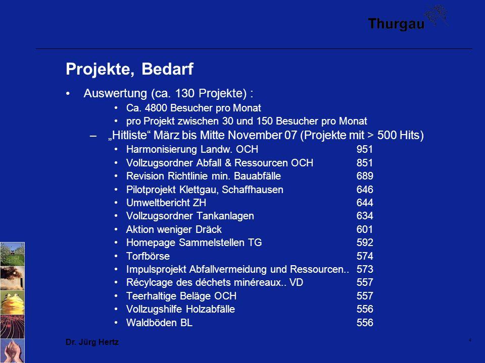 Dr. Jürg Hertz 4 Projekte, Bedarf Auswertung (ca. 130 Projekte) : Ca. 4800 Besucher pro Monat pro Projekt zwischen 30 und 150 Besucher pro Monat – Hit
