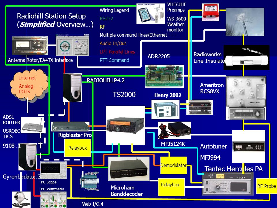 Radiohill Station Setup (Simplified Overview…) Wiring Legend RS232 RF Multiple command lines/Ethernet - - - Audio In/Out LPT Parallel Lines PTT-Comman