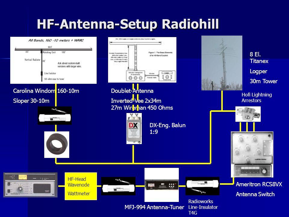 HF-Antenna-Setup Radiohill HF-Antenna-Setup Radiohill Carolina Windom 160-10m Sloper 30-10m Doublet-Antenna Inverted-Vee 2x34m 27m Wireman 450 Ohms DX