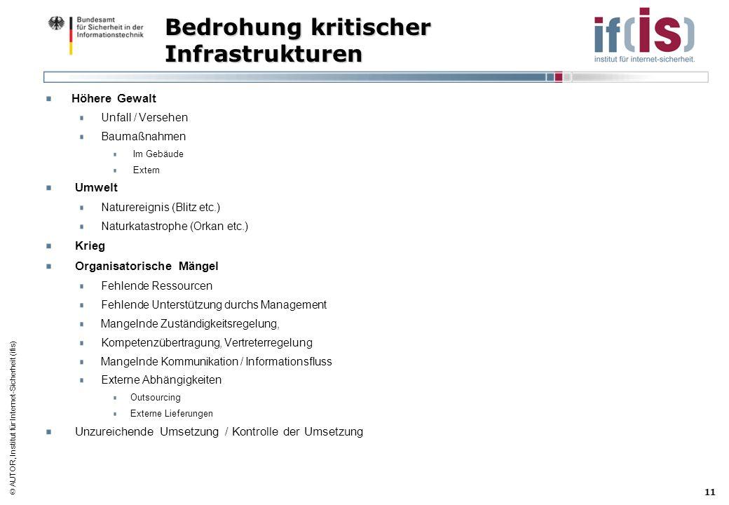 AUTOR, Institut für Internet-Sicherheit (ifis) 11 Bedrohung kritischer Infrastrukturen Höhere Gewalt Unfall / Versehen Baumaßnahmen Im Gebäude Extern