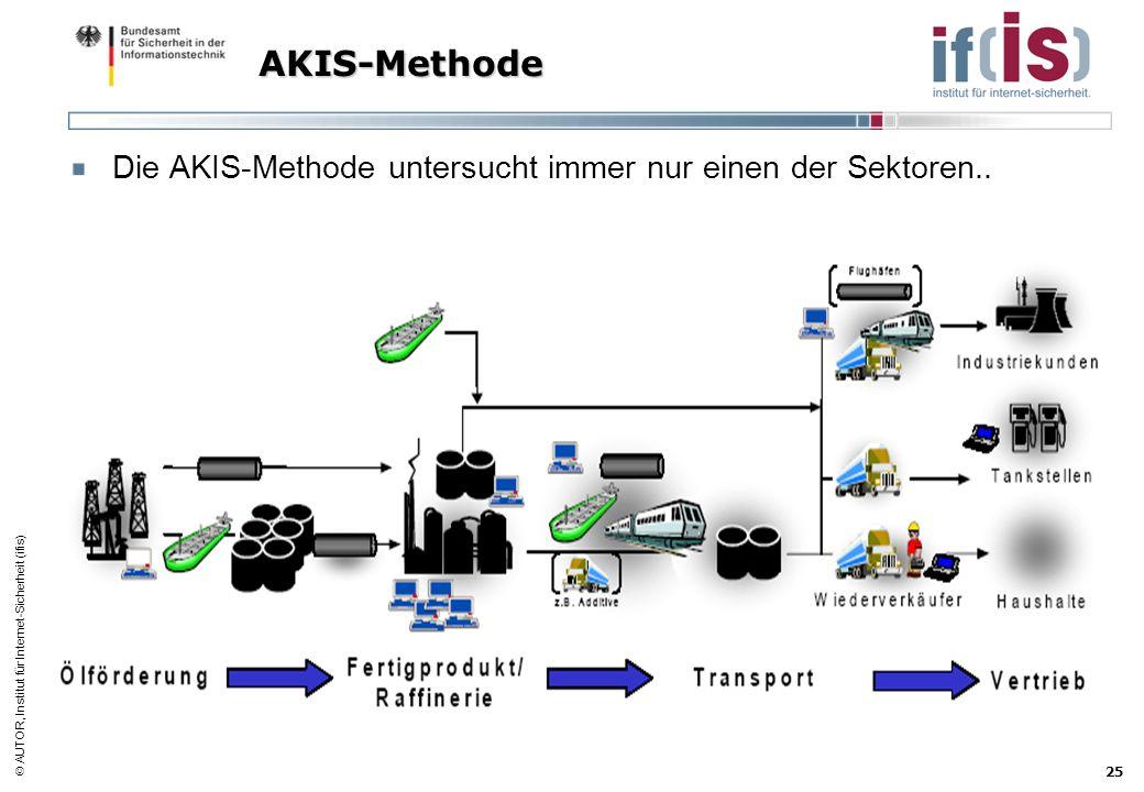 AUTOR, Institut für Internet-Sicherheit (ifis) 25 AKIS-Methode Die AKIS-Methode untersucht immer nur einen der Sektoren..