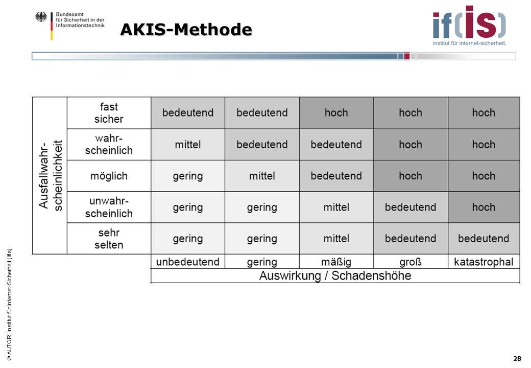 AUTOR, Institut für Internet-Sicherheit (ifis) 28 AKIS-Methode