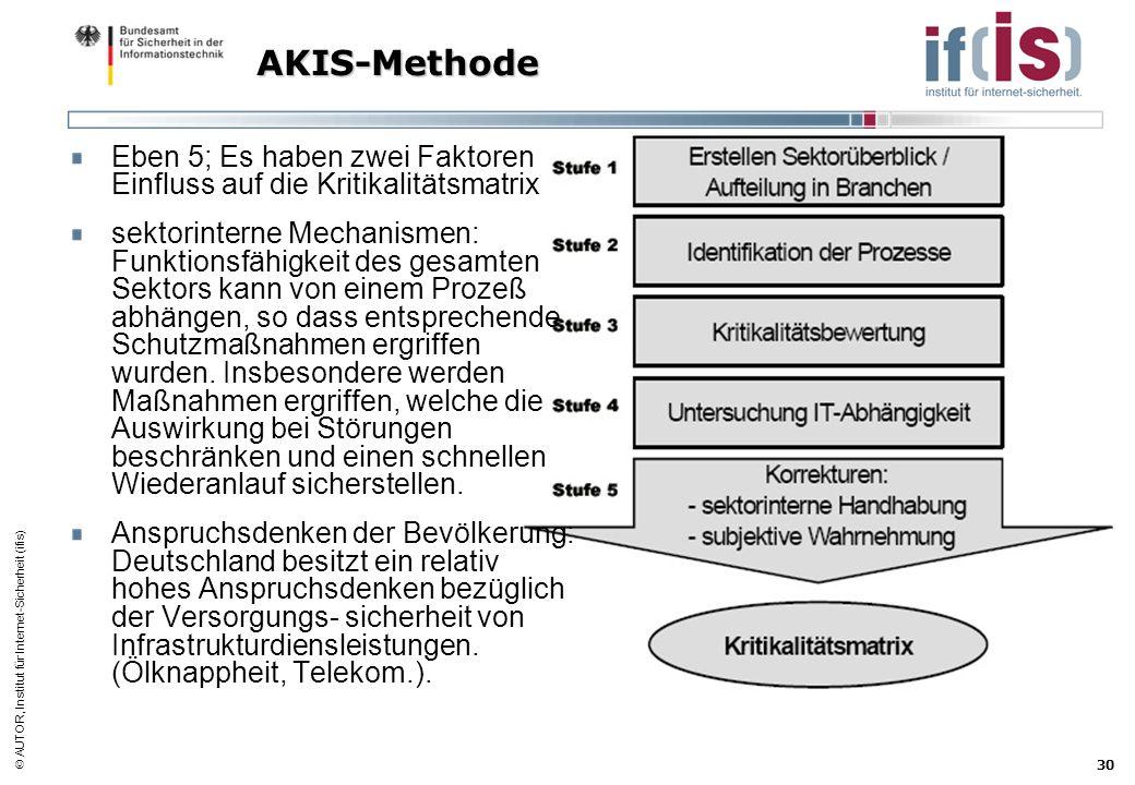 AUTOR, Institut für Internet-Sicherheit (ifis) 30 AKIS-Methode Eben 5; Es haben zwei Faktoren Einfluss auf die Kritikalitätsmatrix sektorinterne Mecha